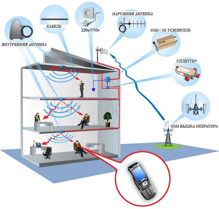 Как усилить сигнал мобильной связи