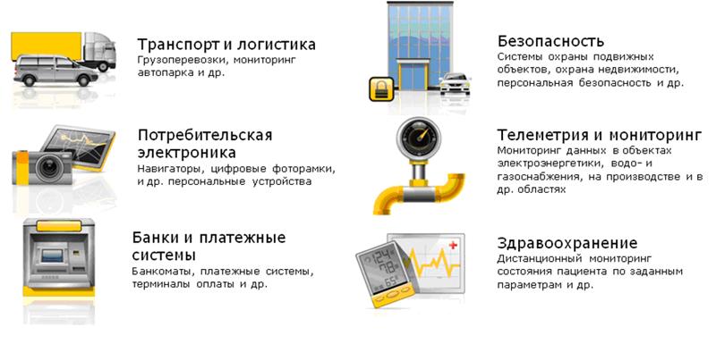 M2M - сферы применения
