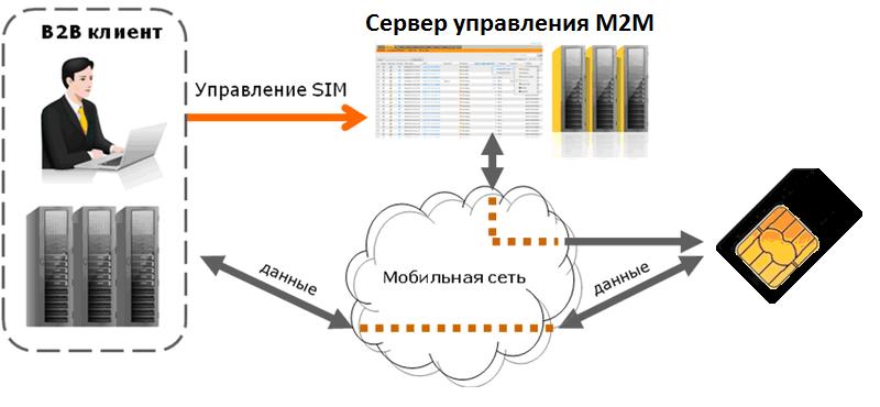 M2M - схема взаимодействия