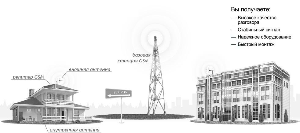 Результат усиления GSM-сигнала