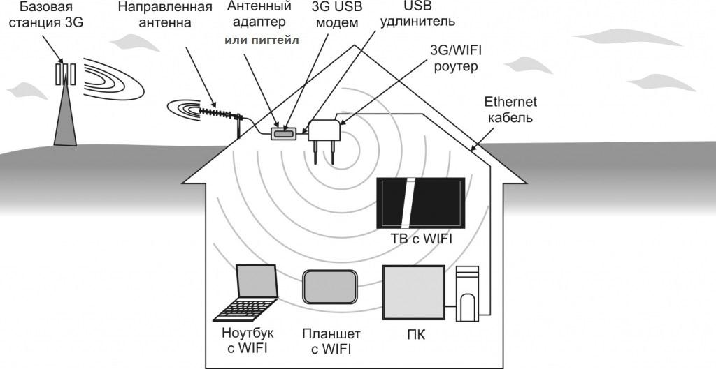 Схема усиления 3G/4G модема